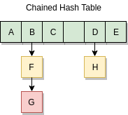 chained hash table