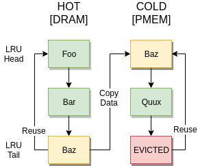 tiered memory example
